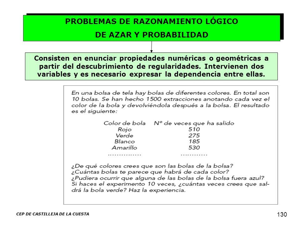 CEP DE CASTILLEJA DE LA CUESTA 130 Consisten en enunciar propiedades numéricas o geométricas a partir del descubrimiento de regularidades. Intervienen