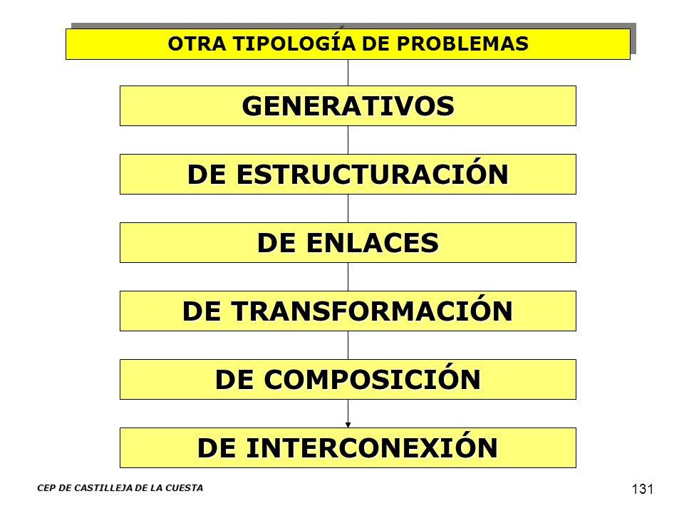 CEP DE CASTILLEJA DE LA CUESTA 131 OTRA TIPOLOGÍA DE PROBLEMAS DE INTERCONEXIÓN DE TRANSFORMACIÓN GENERATIVOS DE ENLACES DE ESTRUCTURACIÓN DE COMPOSIC