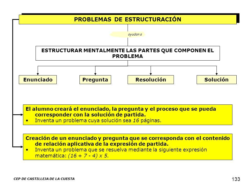 CEP DE CASTILLEJA DE LA CUESTA 133 PROBLEMAS DE ESTRUCTURACIÓN El alumno creará el enunciado, la pregunta y el proceso que se pueda corresponder con l