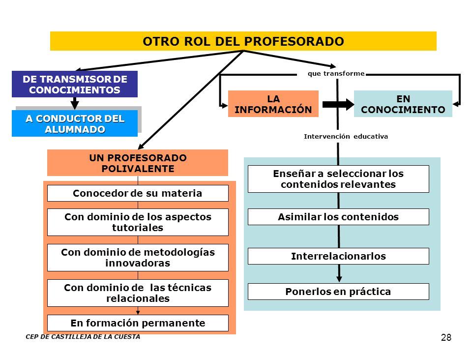 CEP DE CASTILLEJA DE LA CUESTA 28 OTRO ROL DEL PROFESORADO LA INFORMACIÓN EN CONOCIMIENTO que transforme Ponerlos en práctica UN PROFESORADO POLIVALEN