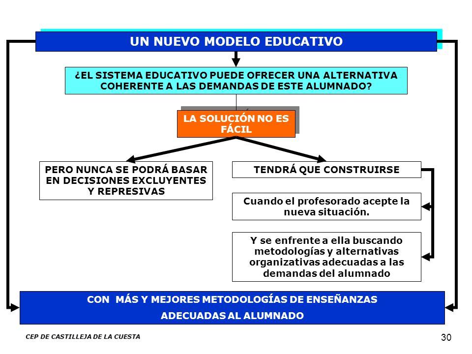 CEP DE CASTILLEJA DE LA CUESTA 30 ¿EL SISTEMA EDUCATIVO PUEDE OFRECER UNA ALTERNATIVA COHERENTE A LAS DEMANDAS DE ESTE ALUMNADO? CON MÁS Y MEJORES MET