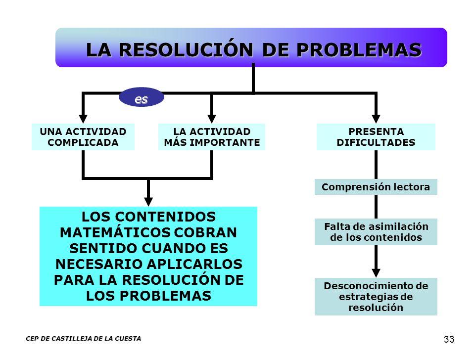 CEP DE CASTILLEJA DE LA CUESTA 33 UNA ACTIVIDAD COMPLICADA PRESENTA DIFICULTADES LA RESOLUCIÓN DE PROBLEMAS Desconocimiento de estrategias de resoluci