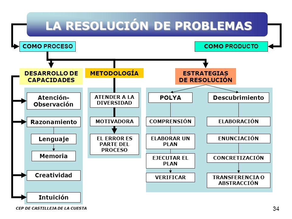 CEP DE CASTILLEJA DE LA CUESTA 34 COMO PROCESO COMO PRODUCTO DESARROLLO DE CAPACIDADES METODOLOGÍA POLYA ESTRATEGIAS DE RESOLUCIÓN Intuición Descubrim