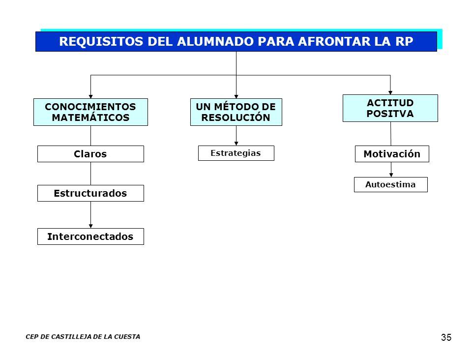 CEP DE CASTILLEJA DE LA CUESTA 35 REQUISITOS DEL ALUMNADO PARA AFRONTAR LA RP CONOCIMIENTOS MATEMÁTICOS UN MÉTODO DE RESOLUCIÓN ACTITUD POSITVA Autoes