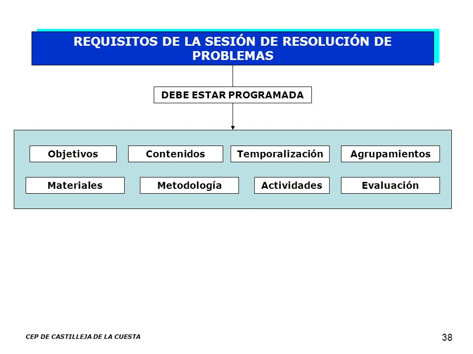 CEP DE CASTILLEJA DE LA CUESTA 38 REQUISITOS DE LA SESIÓN DE RESOLUCIÓN DE PROBLEMAS DEBE ESTAR PROGRAMADA Contenidos Materiales TemporalizaciónObjeti