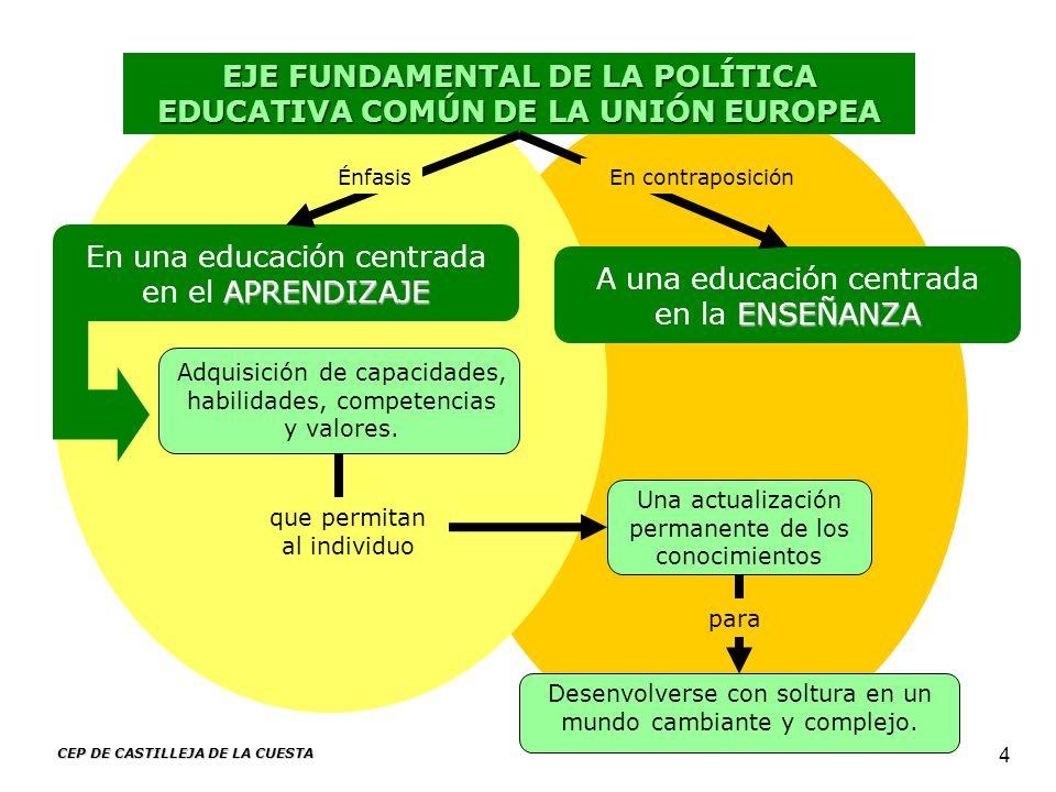 CEP DE CASTILLEJA DE LA CUESTA 4 EJE FUNDAMENTAL DE LA POLÍTICA EDUCATIVA COMÚN DE LA UNIÓN EUROPEA APRENDIZAJE En una educación centrada en el APREND