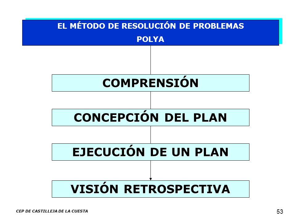 CEP DE CASTILLEJA DE LA CUESTA 53 EL MÉTODO DE RESOLUCIÓN DE PROBLEMAS POLYA EL MÉTODO DE RESOLUCIÓN DE PROBLEMAS POLYA VISIÓN RETROSPECTIVA COMPRENSI