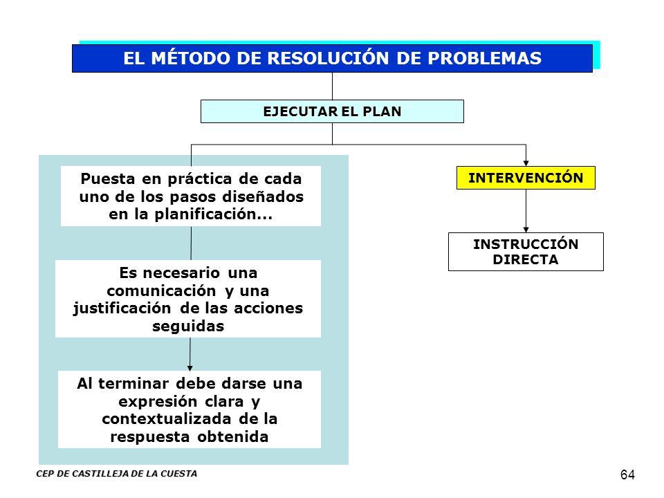 CEP DE CASTILLEJA DE LA CUESTA 64 EL MÉTODO DE RESOLUCIÓN DE PROBLEMAS EJECUTAR EL PLAN Puesta en práctica de cada uno de los pasos diseñados en la pl
