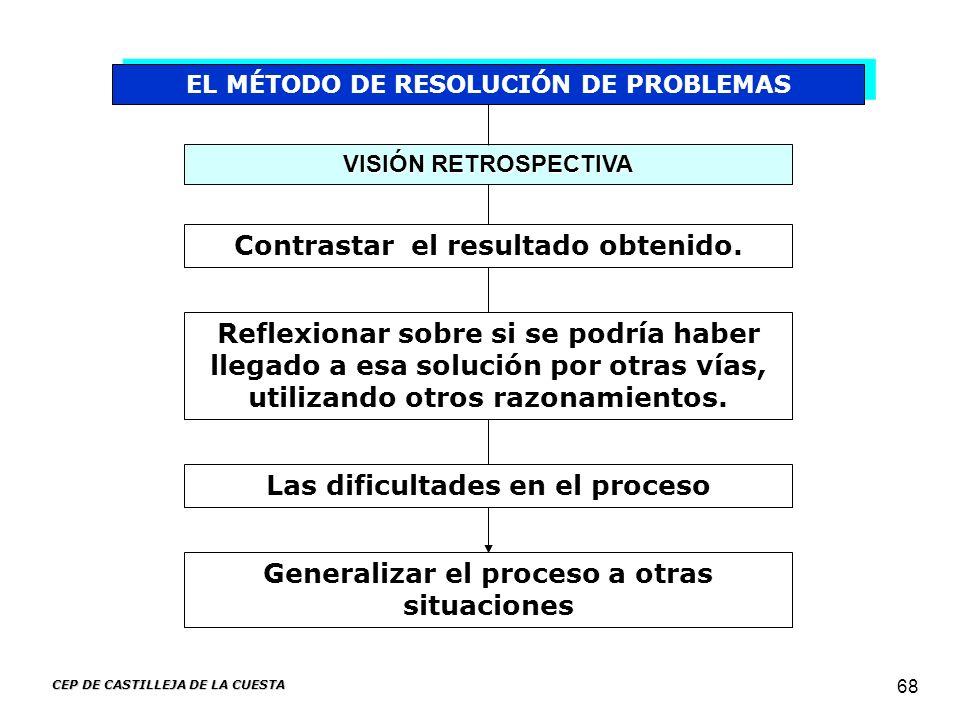 CEP DE CASTILLEJA DE LA CUESTA 68 EL MÉTODO DE RESOLUCIÓN DE PROBLEMAS VISIÓN RETROSPECTIVA Generalizar el proceso a otras situaciones Contrastar el r