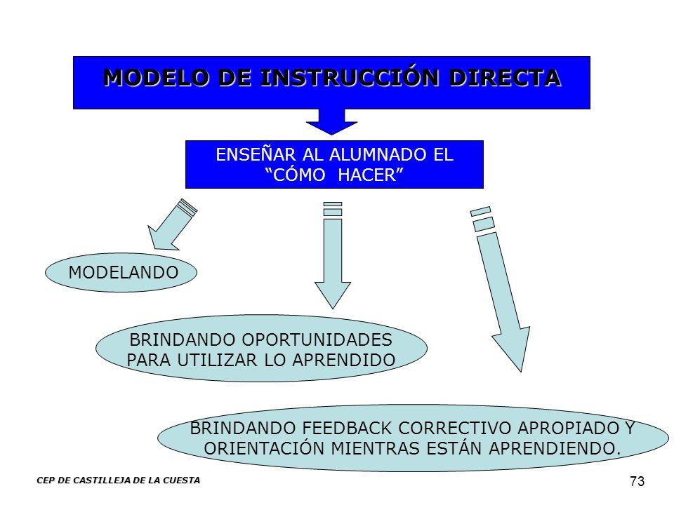 CEP DE CASTILLEJA DE LA CUESTA 73 MODELO DE INSTRUCCIÓN DIRECTA ENSEÑAR AL ALUMNADO EL CÓMO HACER MODELANDO BRINDANDO OPORTUNIDADES PARA UTILIZAR LO A