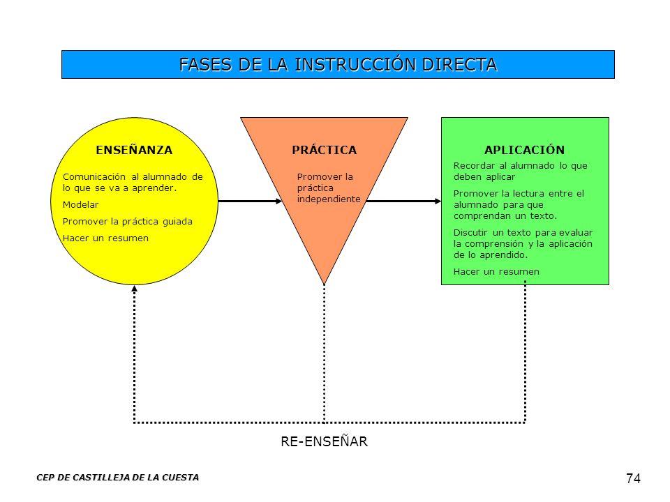 CEP DE CASTILLEJA DE LA CUESTA 74 FASES DE LA INSTRUCCIÓN DIRECTA ENSEÑANZAPRÁCTICAAPLICACIÓN Promover la práctica independiente Comunicación al alumn