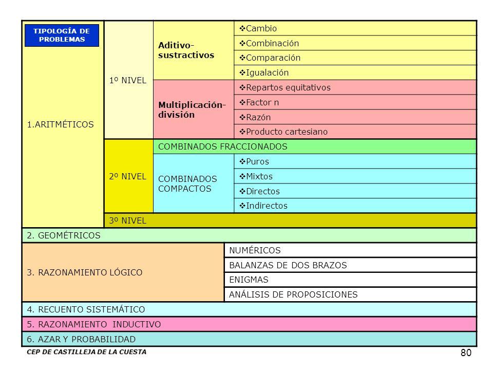 CEP DE CASTILLEJA DE LA CUESTA 80 1.ARITMÉTICOS 1º NIVEL Aditivo- sustractivos Cambio Combinación Comparación Igualación Multiplicación- división Repa