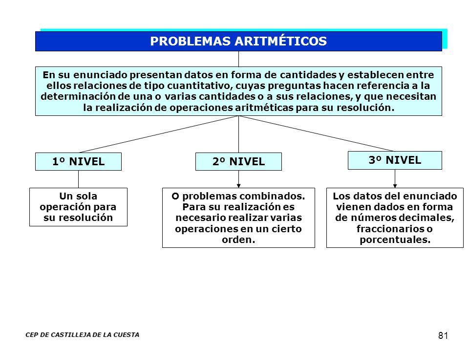 CEP DE CASTILLEJA DE LA CUESTA 81 PROBLEMAS ARITMÉTICOS En su enunciado presentan datos en forma de cantidades y establecen entre ellos relaciones de