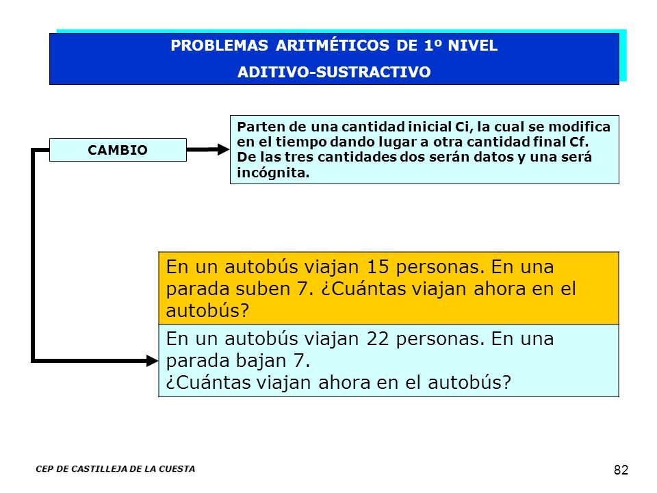 CEP DE CASTILLEJA DE LA CUESTA 82 PROBLEMAS ARITMÉTICOS DE 1º NIVEL ADITIVO-SUSTRACTIVO PROBLEMAS ARITMÉTICOS DE 1º NIVEL ADITIVO-SUSTRACTIVO CAMBIO P