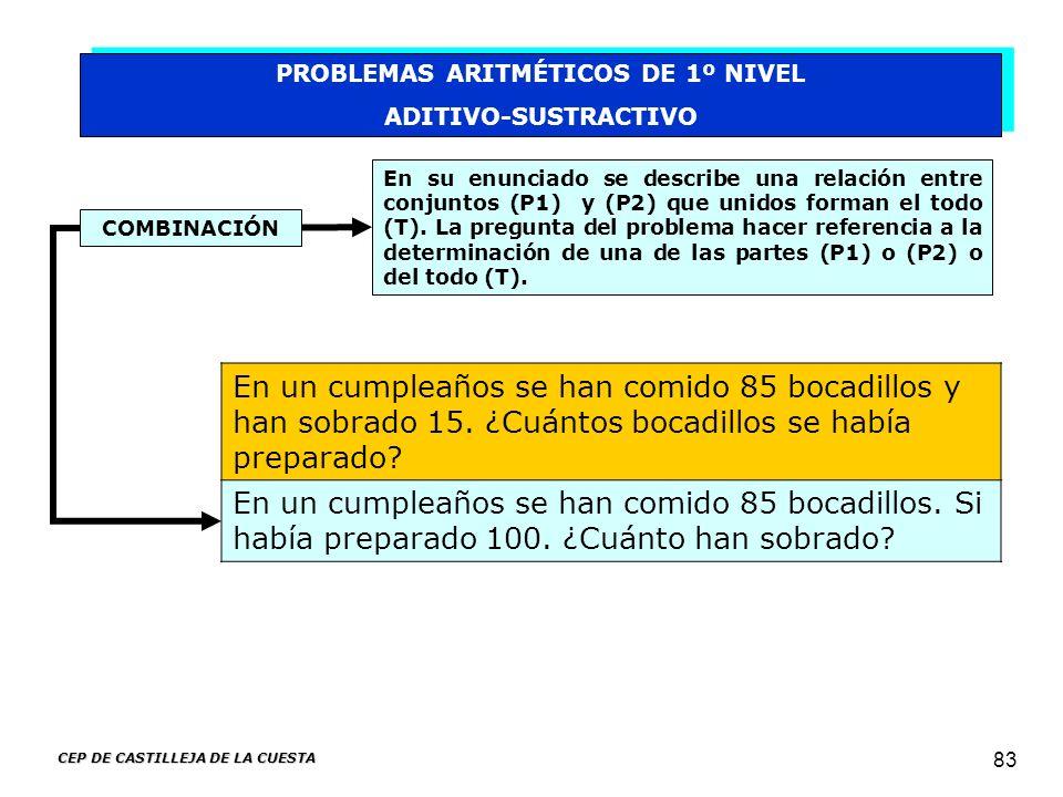 CEP DE CASTILLEJA DE LA CUESTA 83 PROBLEMAS ARITMÉTICOS DE 1º NIVEL ADITIVO-SUSTRACTIVO PROBLEMAS ARITMÉTICOS DE 1º NIVEL ADITIVO-SUSTRACTIVO COMBINAC