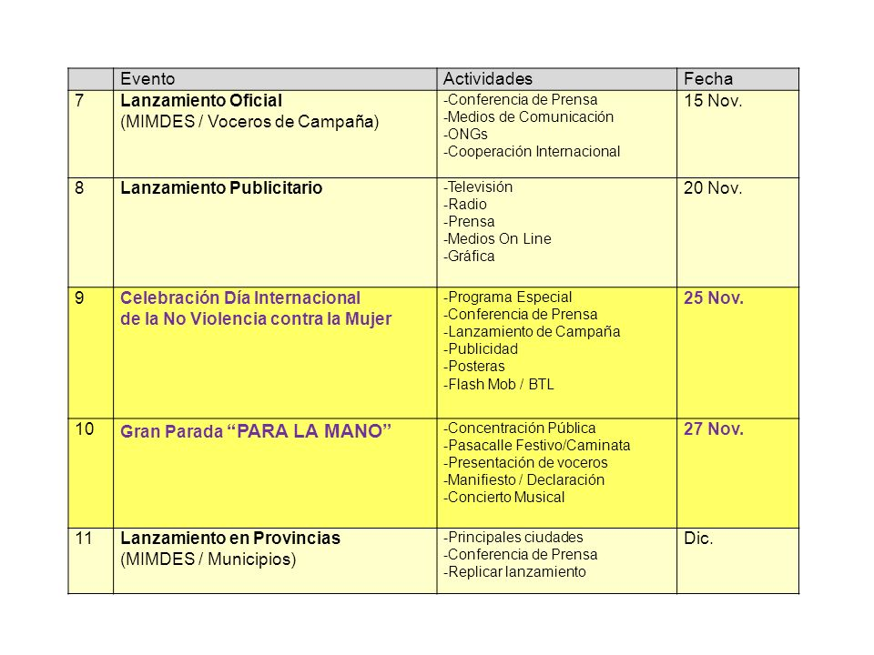 EventoActividadesFecha 7Lanzamiento Oficial (MIMDES / Voceros de Campaña) -Conferencia de Prensa -Medios de Comunicación -ONGs -Cooperación Internacional 15 Nov.