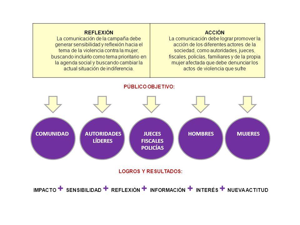 REFLEXIÓN La comunicación de la campaña debe generar sensibilidad y reflexión hacia el tema de la violencia contra la mujer, buscando incluirlo como tema prioritario en la agenda social y buscando cambiar la actual situación de indiferencia.