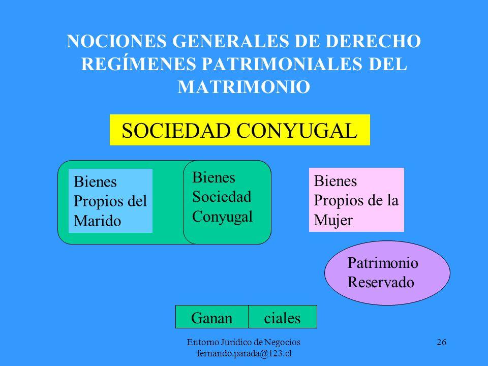 Entorno Jurídico de Negocios fernando.parada@123.cl 27 NOCIONES GENERALES DE DERECHO REGÍMENES PATRIMONIALES DEL MATRIMONIO SEPARACIÓN DE BIENES Bienes Propios del Marido Bienes Propios de la Mujer Herencia
