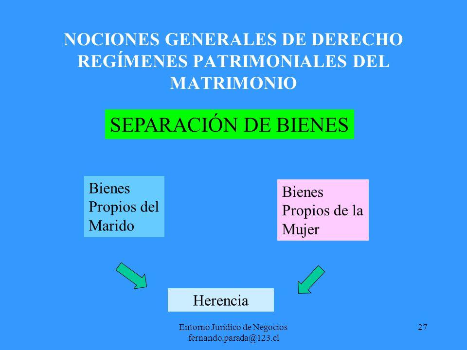 Entorno Jurídico de Negocios fernando.parada@123.cl 28 NOCIONES GENERALES DE DERECHO REGÍMENES PATRIMONIALES DEL MATRIMONIO PARTICIPACIÓN EN LOS GANACIALES Bienes Propios del Marido Bienes Propios de la Mujer Gananciales
