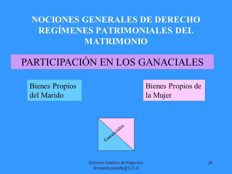 Entorno Jurídico de Negocios fernando.parada@123.cl 28 NOCIONES GENERALES DE DERECHO REGÍMENES PATRIMONIALES DEL MATRIMONIO PARTICIPACIÓN EN LOS GANAC