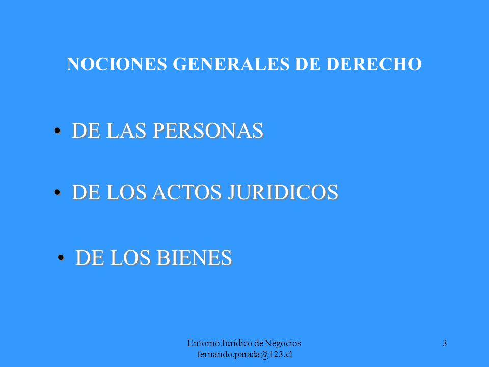 Entorno Jurídico de Negocios fernando.parada@123.cl 4 NOCIONES GENERALES DE DERECHO DE LAS PERSONAS Concepto de persona Atributos de la personalidad