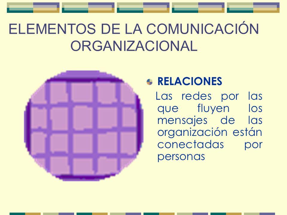 ELEMENTOS DE LA COMUNICACIÓN ORGANIZACIONAL INTERDEPENDENCIA: La organización es un sistema abierto cuyas partes están relacionadas entre sí y con su