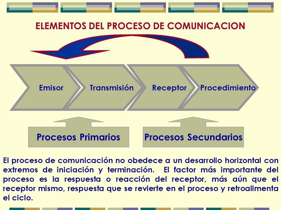 CONTENIDO DE LA COMUNICACION Los datos, conocimientos, ideas, experiencias, hechos, normas, principios, que permanecen en estado latente se convierten