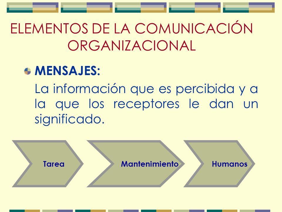 ELEMENTOS DEL PROCESO DE COMUNICACION El proceso de comunicación no obedece a un desarrollo horizontal con extremos de iniciación y terminación. El fa