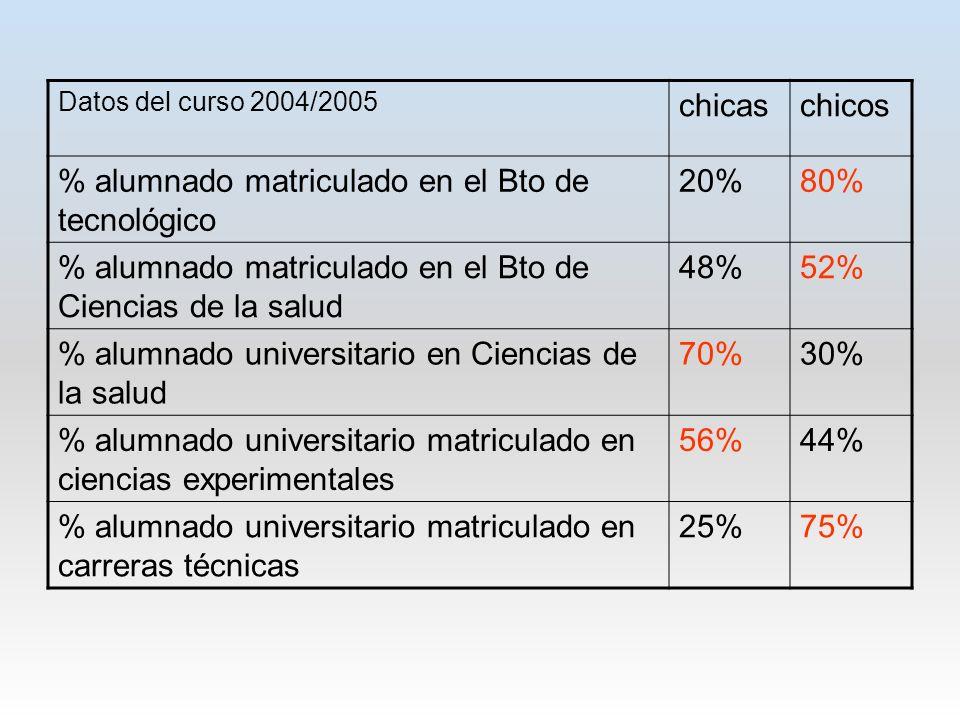 Datos del curso 2004/2005 chicaschicos % alumnado matriculado en el Bto de tecnológico 20%80% % alumnado matriculado en el Bto de Ciencias de la salud 48%52% % alumnado universitario en Ciencias de la salud 70%30% % alumnado universitario matriculado en ciencias experimentales 56%44% % alumnado universitario matriculado en carreras técnicas 25%75%