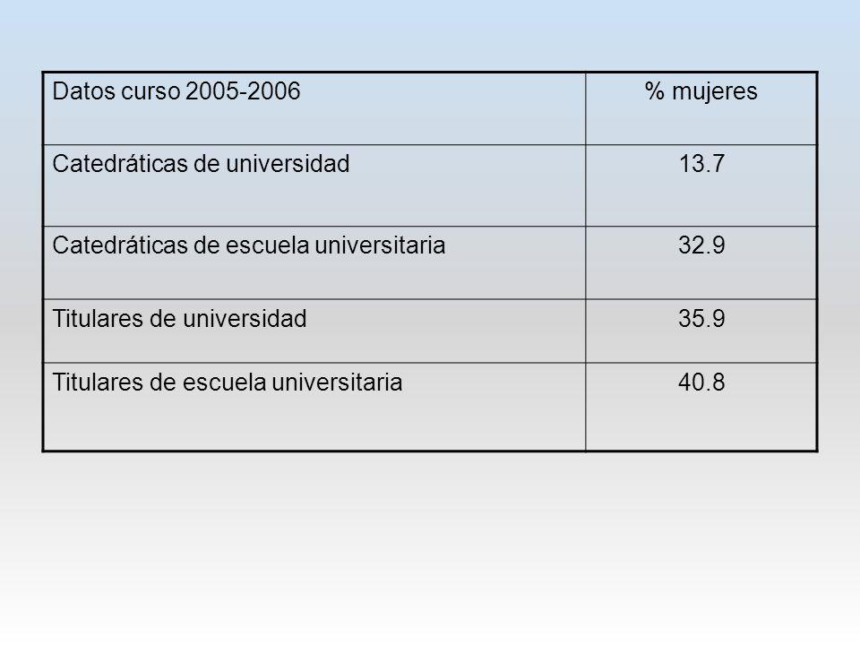 Datos curso 2005-2006% mujeres Catedráticas de universidad13.7 Catedráticas de escuela universitaria32.9 Titulares de universidad35.9 Titulares de escuela universitaria40.8