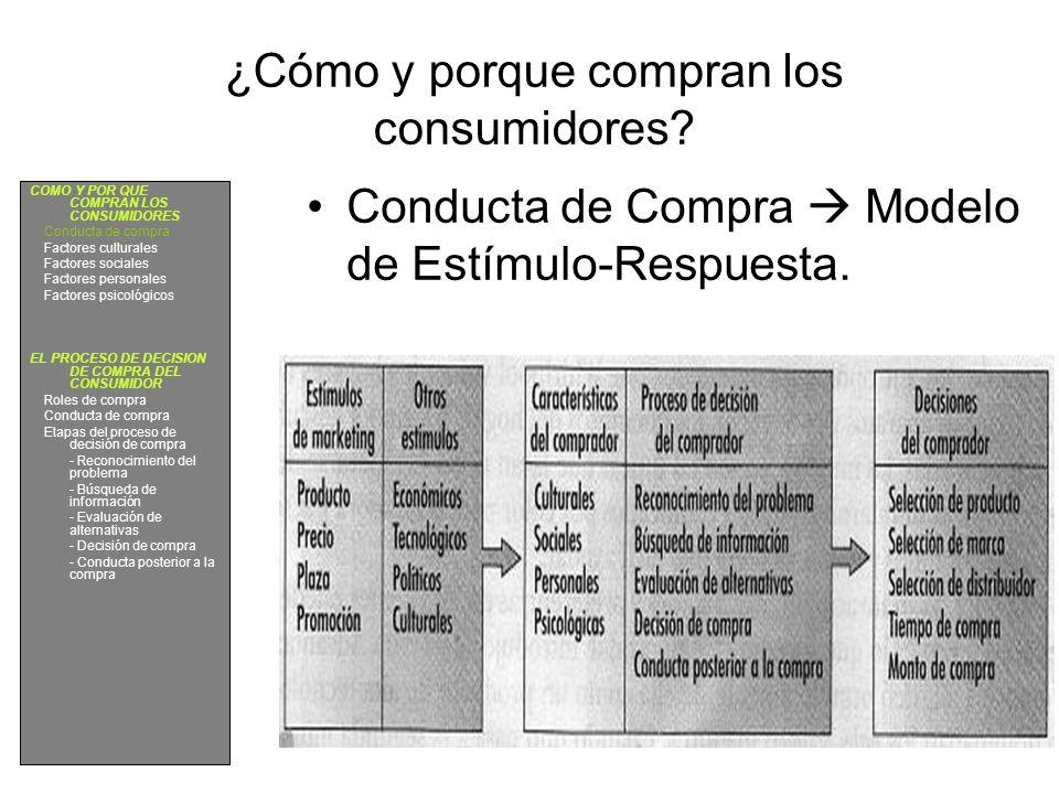 ¿Cómo y porque compran los consumidores? Conducta de Compra Modelo de Estímulo-Respuesta. COMO Y POR QUE COMPRAN LOS CONSUMIDORES Conducta de compra F
