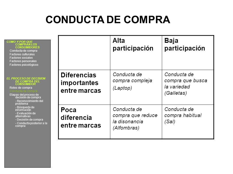 CONDUCTA DE COMPRA Alta participación Baja participación Diferencias importantes entre marcas Conducta de compra compleja (Laptop) Conducta de compra