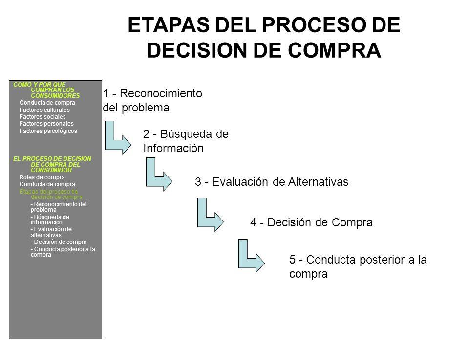 ETAPAS DEL PROCESO DE DECISION DE COMPRA 1 - Reconocimiento del problema 2 - Búsqueda de Información 3 - Evaluación de Alternativas 4 - Decisión de Co