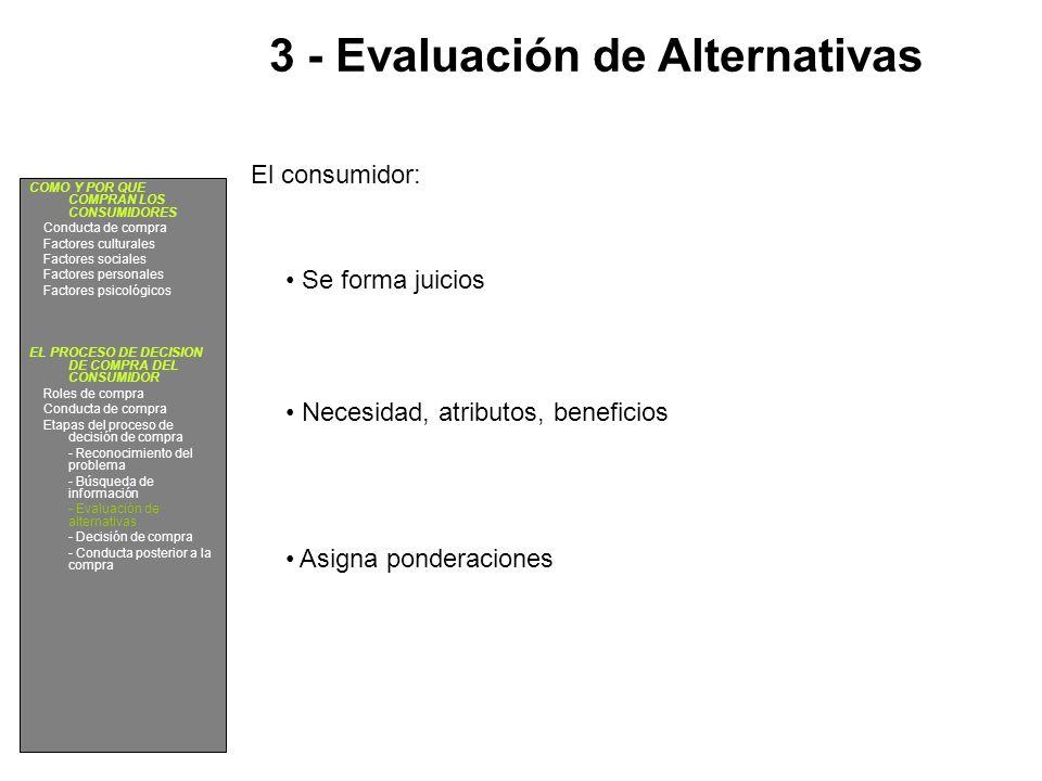 3 - Evaluación de Alternativas El consumidor: Se forma juicios Necesidad, atributos, beneficios Asigna ponderaciones COMO Y POR QUE COMPRAN LOS CONSUM