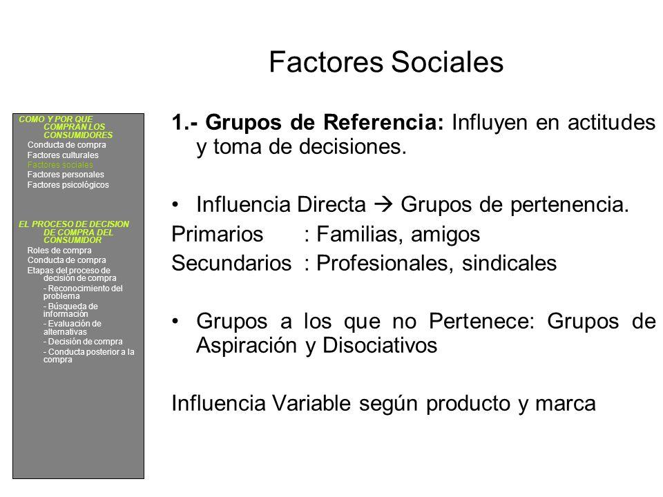 Factores Sociales 1.- Grupos de Referencia: Influyen en actitudes y toma de decisiones. Influencia Directa Grupos de pertenencia. Primarios: Familias,