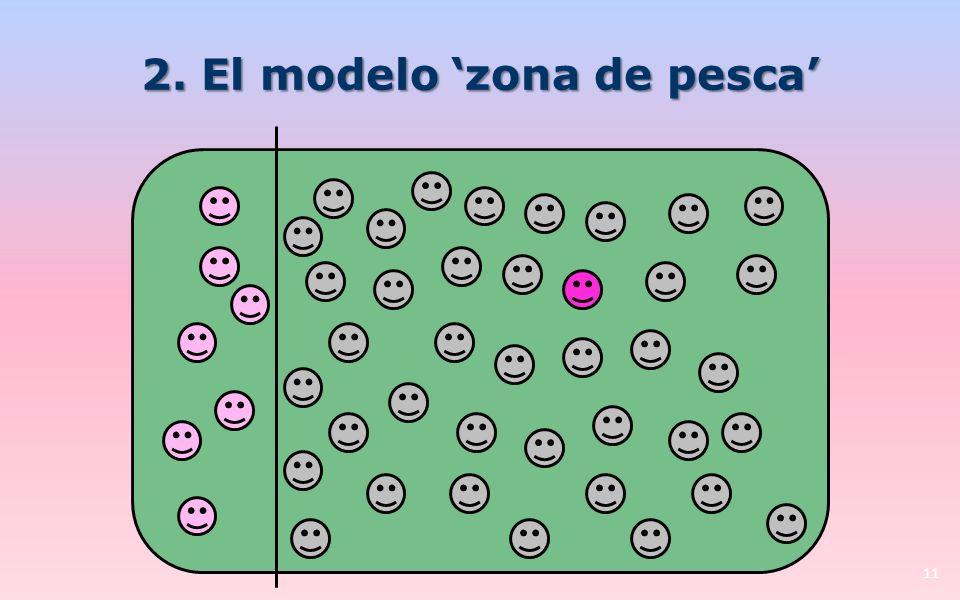 2. El modelo zona de pesca 11