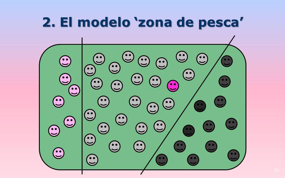 2. El modelo zona de pesca 13
