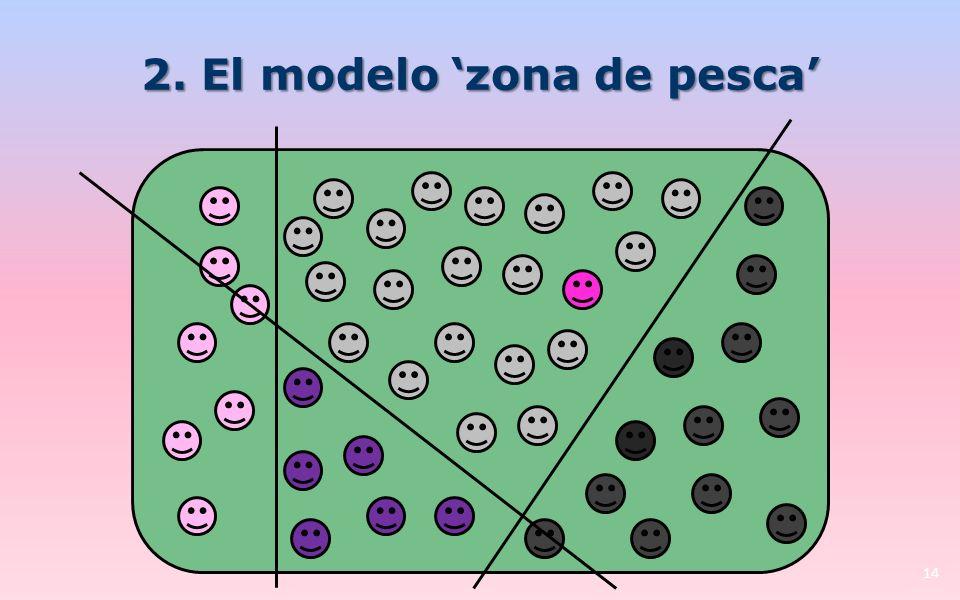 2. El modelo zona de pesca 14