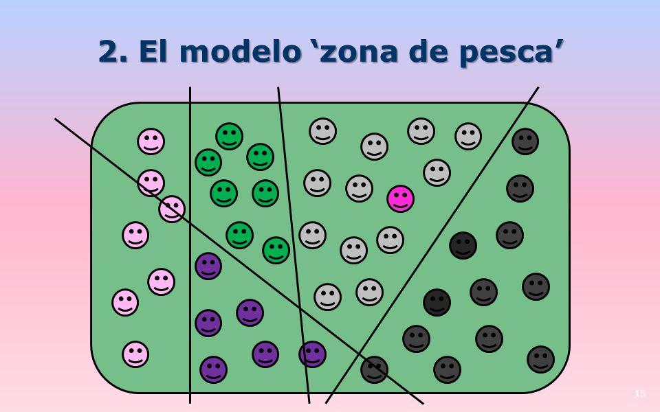2. El modelo zona de pesca 15