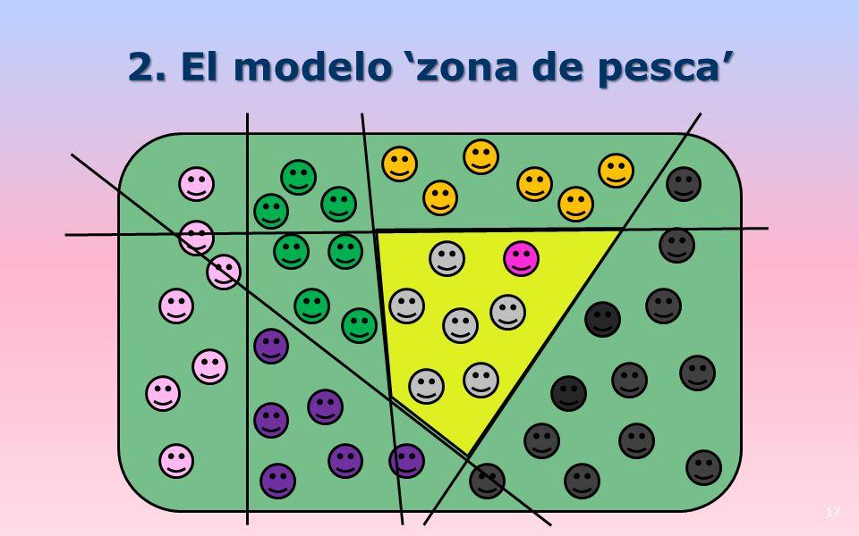 2. El modelo zona de pesca 17