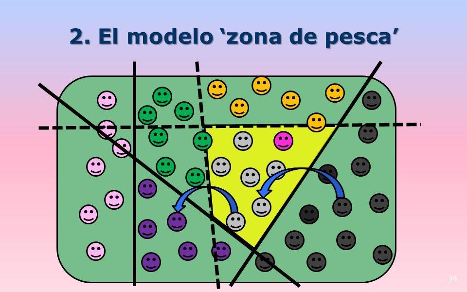 2. El modelo zona de pesca 19