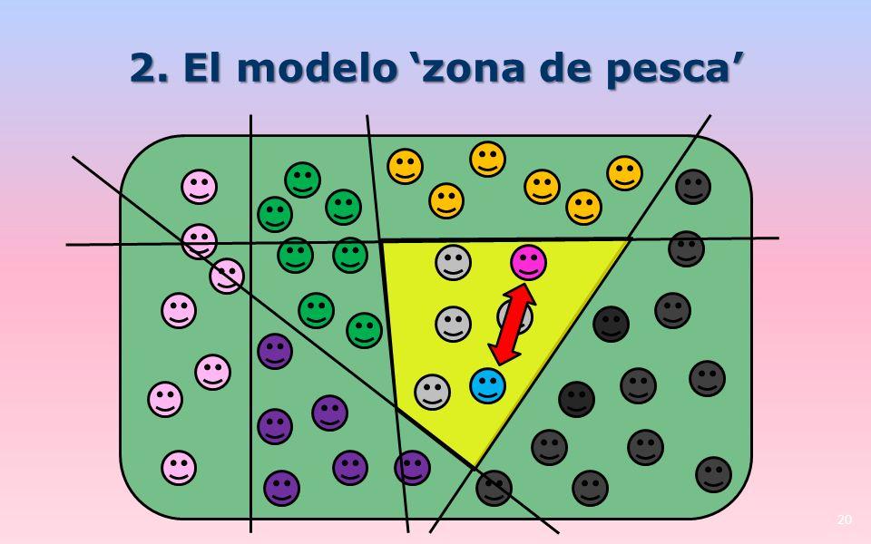 2. El modelo zona de pesca 20