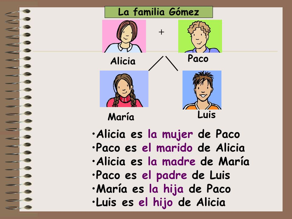 + + Paco MaríaLuis Alicia Isabel SofíaJuan Isabel es la tía de Luis Juan es el abuelo de María Sofía es la abuela de Luis La familia Gómez