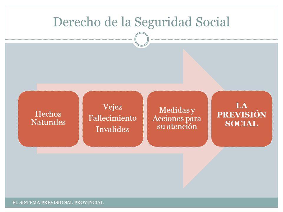 Derecho de la Seguridad Social Hechos Naturales Vejez Fallecimiento Invalidez Medidas y Acciones para su atención LA PREVISIÓN SOCIAL EL SISTEMA PREVISIONAL PROVINCIAL