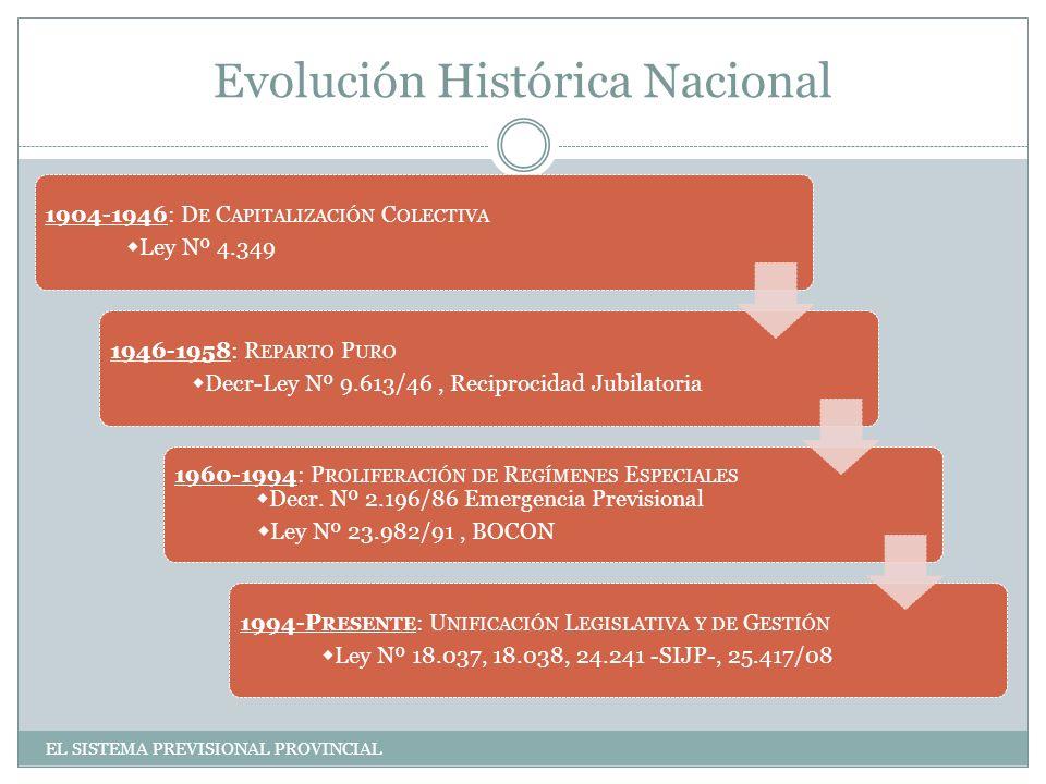 Evolución Histórica Nacional 1904-1946: D E C APITALIZACIÓN C OLECTIVA Ley Nº 4.349 1946-1958: R EPARTO P URO Decr-Ley Nº 9.613/46, Reciprocidad Jubilatoria 1960-1994: P ROLIFERACIÓN DE R EGÍMENES E SPECIALES Decr.