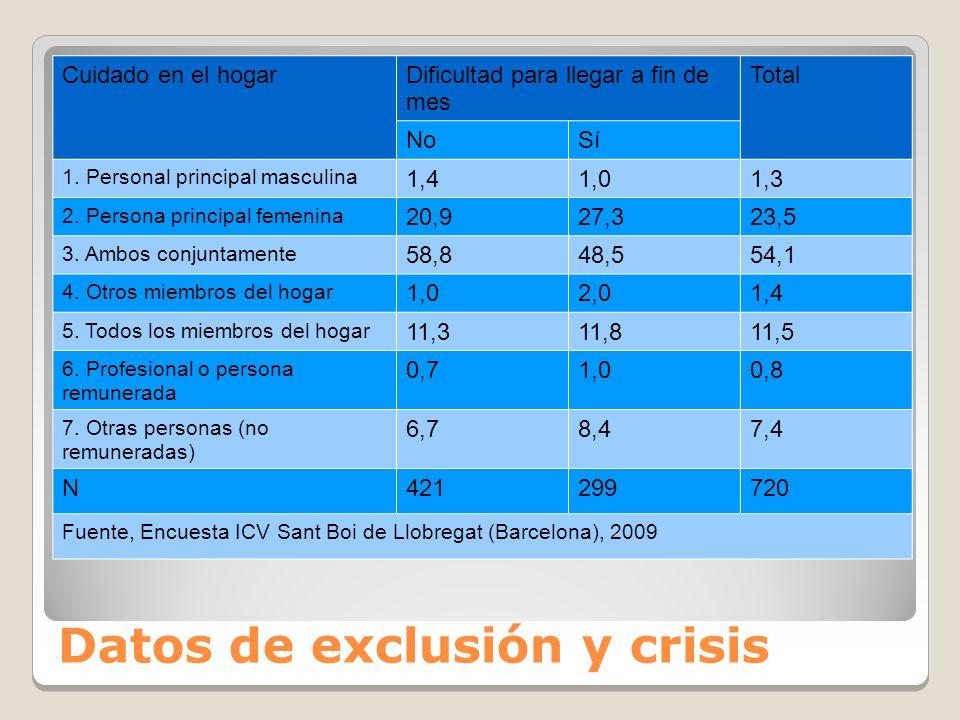 Datos de exclusión y crisis Cuidado en el hogarDificultad para llegar a fin de mes Total NoSí 1.