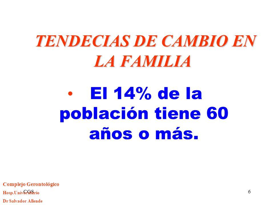 CGS6 TENDECIAS DE CAMBIO EN LA FAMILIA TENDECIAS DE CAMBIO EN LA FAMILIA El 14% de la población tiene 60 años o más. Complejo Gerontológico Hosp.Unive