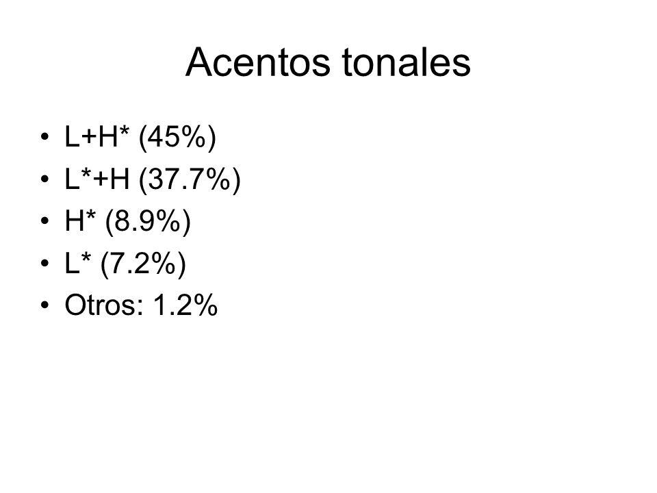 Acentos tonales L+H* (45%) L*+H (37.7%) H* (8.9%) L* (7.2%) Otros: 1.2%