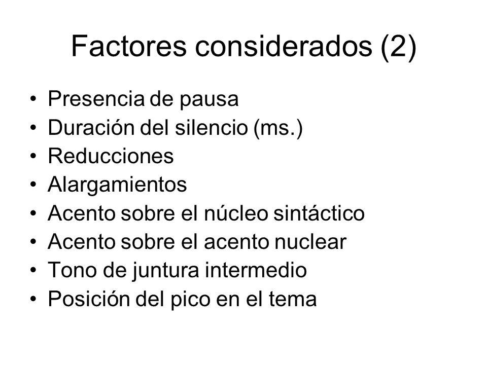 Factores considerados (2) Presencia de pausa Duración del silencio (ms.) Reducciones Alargamientos Acento sobre el núcleo sintáctico Acento sobre el a