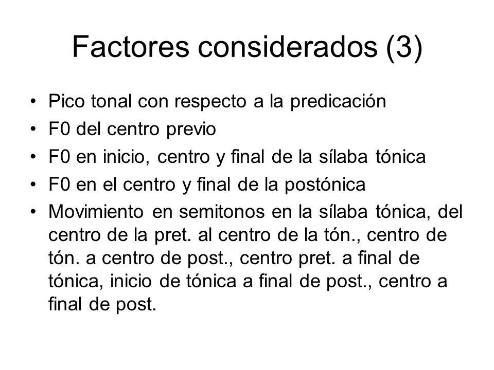 Factores considerados (3) Pico tonal con respecto a la predicación F0 del centro previo F0 en inicio, centro y final de la sílaba tónica F0 en el cent
